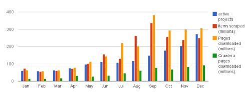 platform_blog_chart