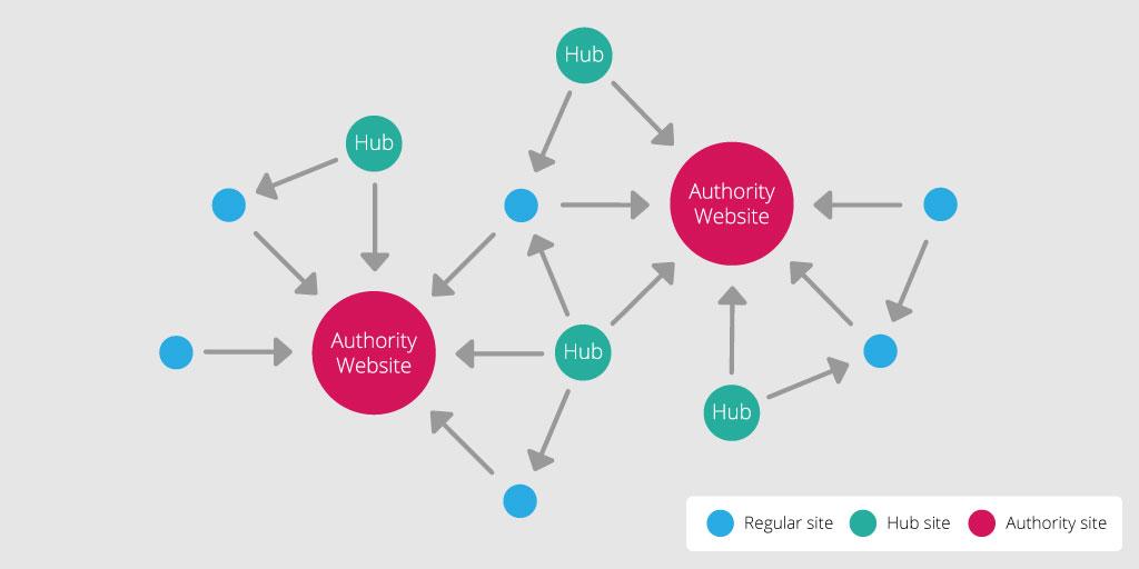 hub-authoriy-regular