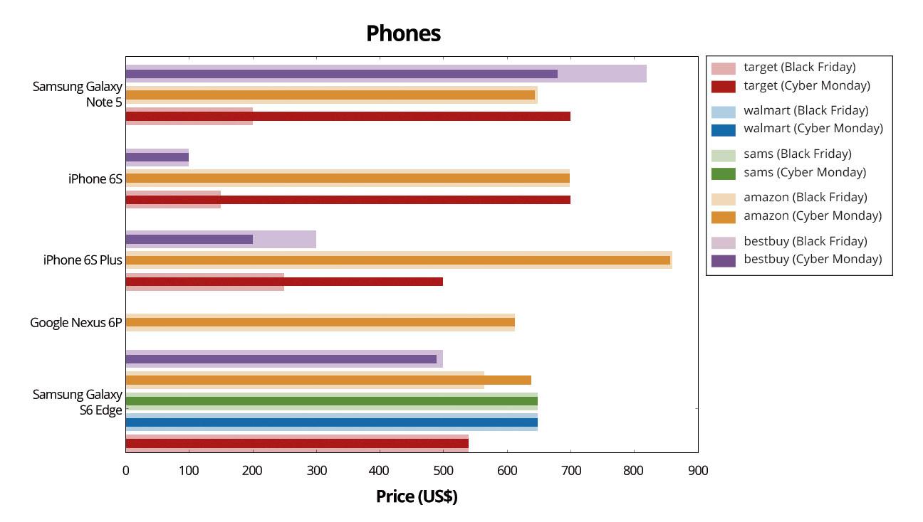 Phones-Graph
